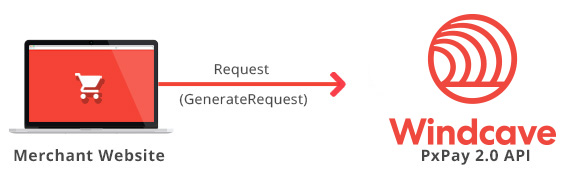 Generate Request
