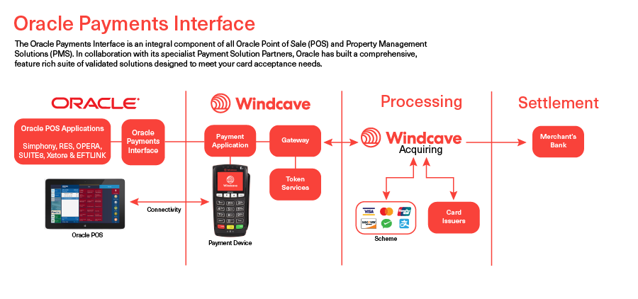 Oracle Payments Interface