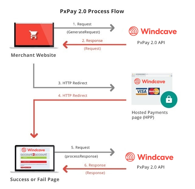 PxPay 2.0 Process Flow